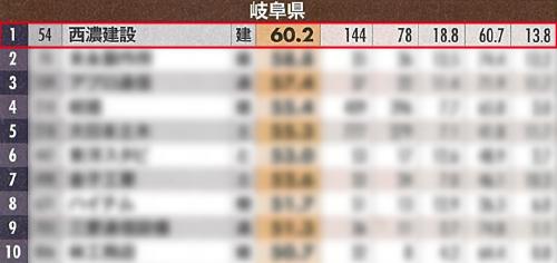週刊ダイヤモンドの生き残る力ランキング岐阜県1位